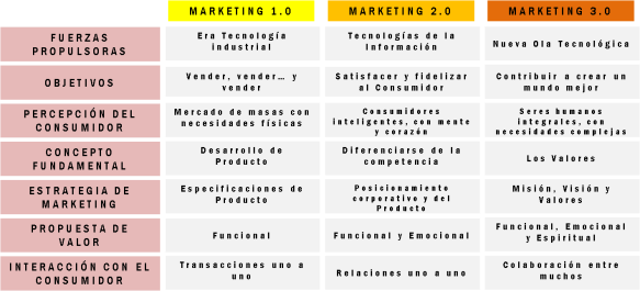 Tabla-Etapas-Marketing