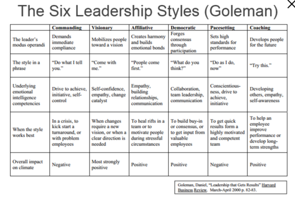 goleman-leadership-styles